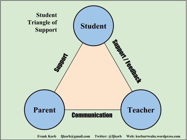Who is at the TOP of the triangle of support? You got it - the students!